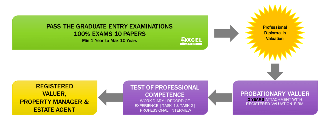RISM Graduate Entry Exam Course - Excel Academy of Real Estate